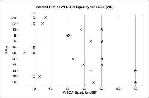 性取向歧视国际调查