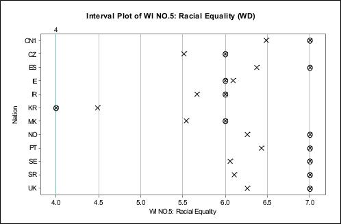 种族歧视国际调查
