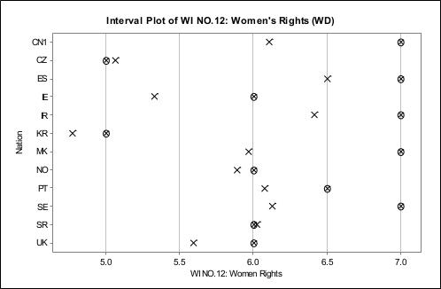 性别主义国际调查